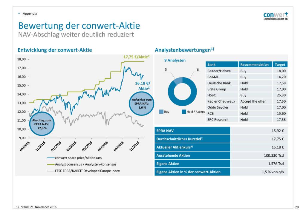 conwert Bewertung Aktie (28.11.2016)