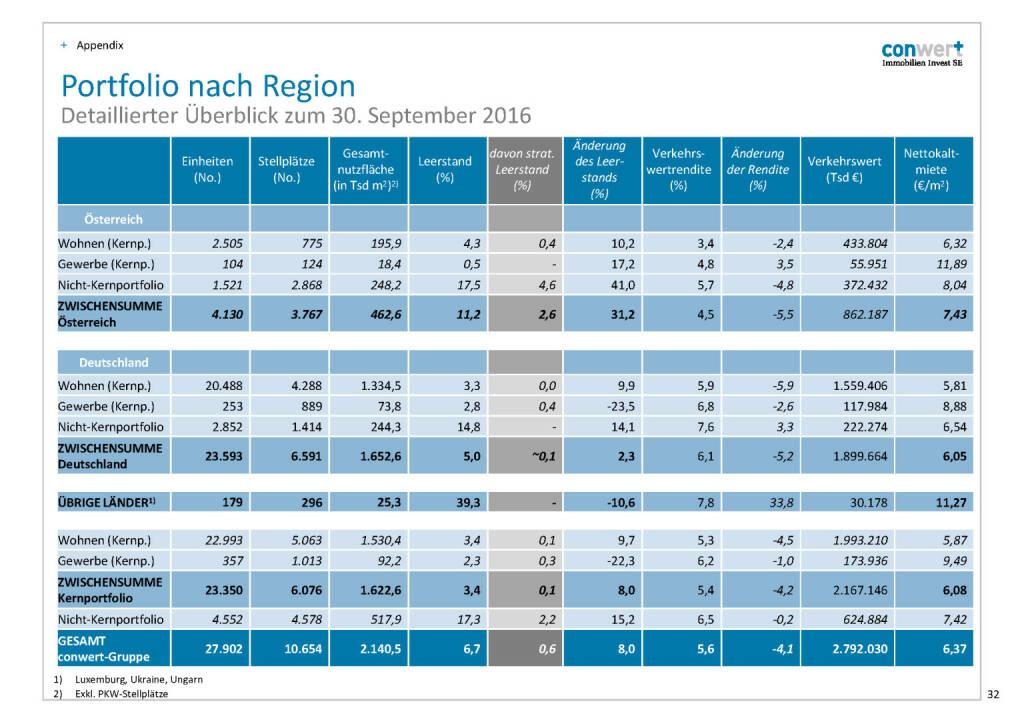 conwert Portfolio nach Region (28.11.2016)