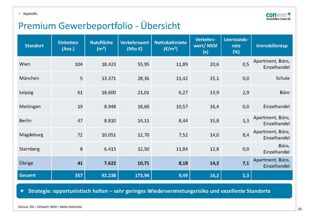 conwert Premium Gewerbeportfolio (28.11.2016)