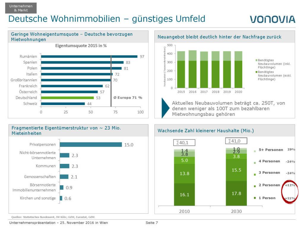 Vonovia Deutsche Wohnimmobilien (28.11.2016)