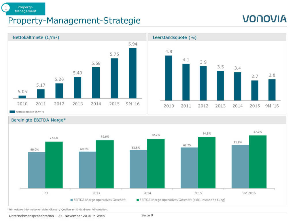Vonovia Property-Management-Strategie (28.11.2016)