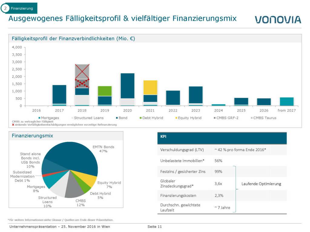Vonovia Ausgewogenes Fälligkeitsprofil (28.11.2016)