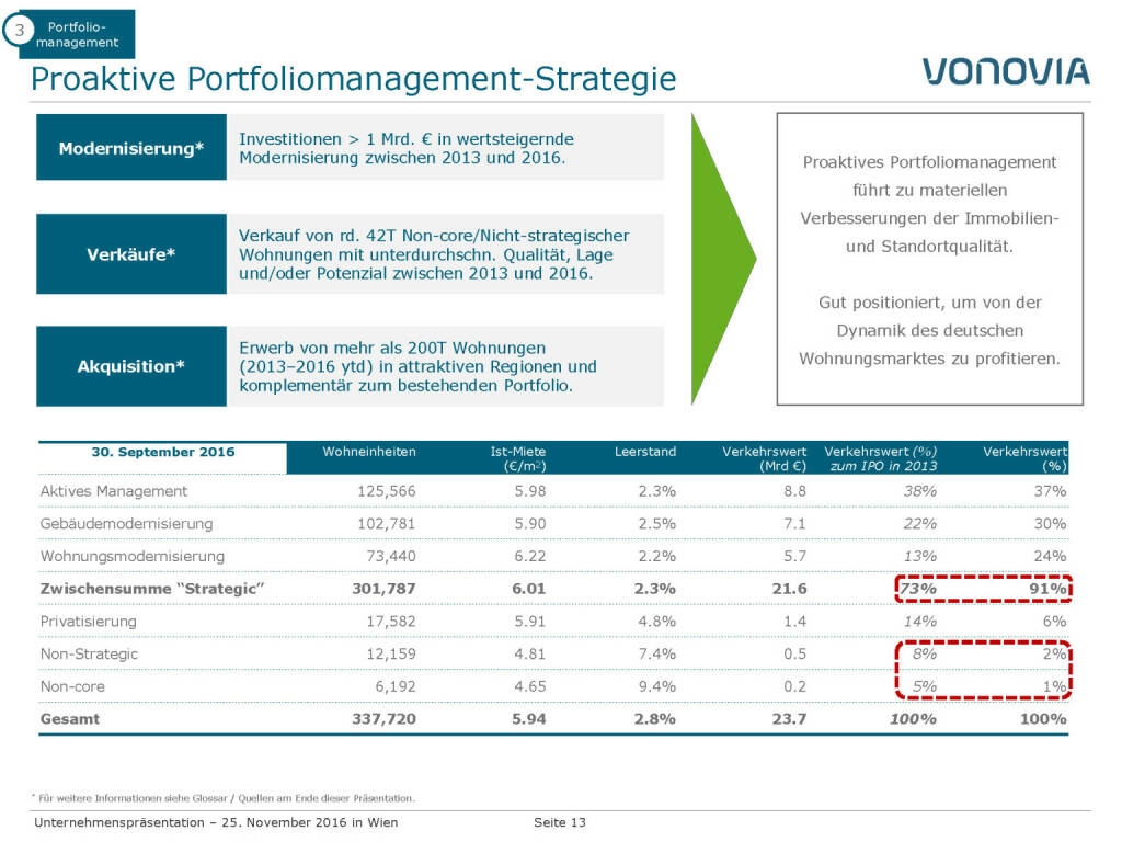 Vonovia Proaktive Portfoliomanagement-Strategie (28.11.2016)