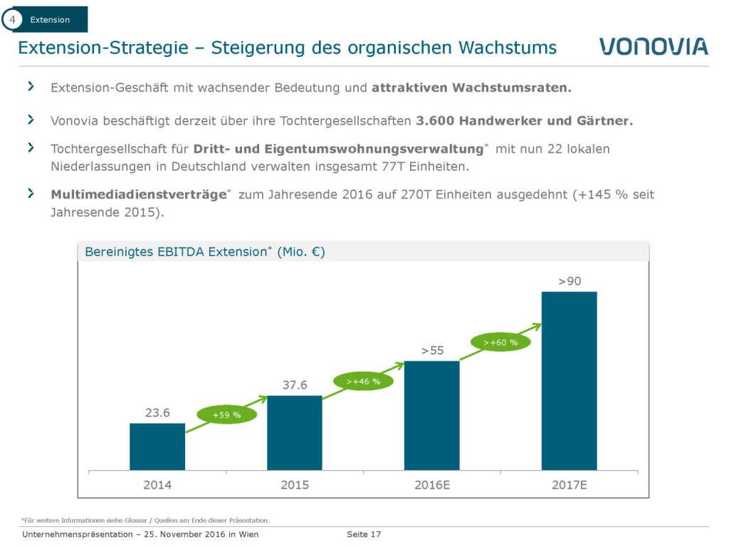 Vonovia Extension Strategie (28.11.2016)