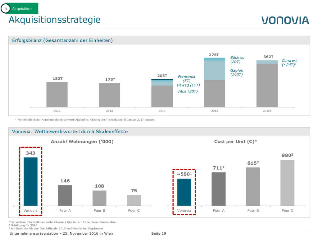 Vonovia Aquisitionsstrategie (28.11.2016)