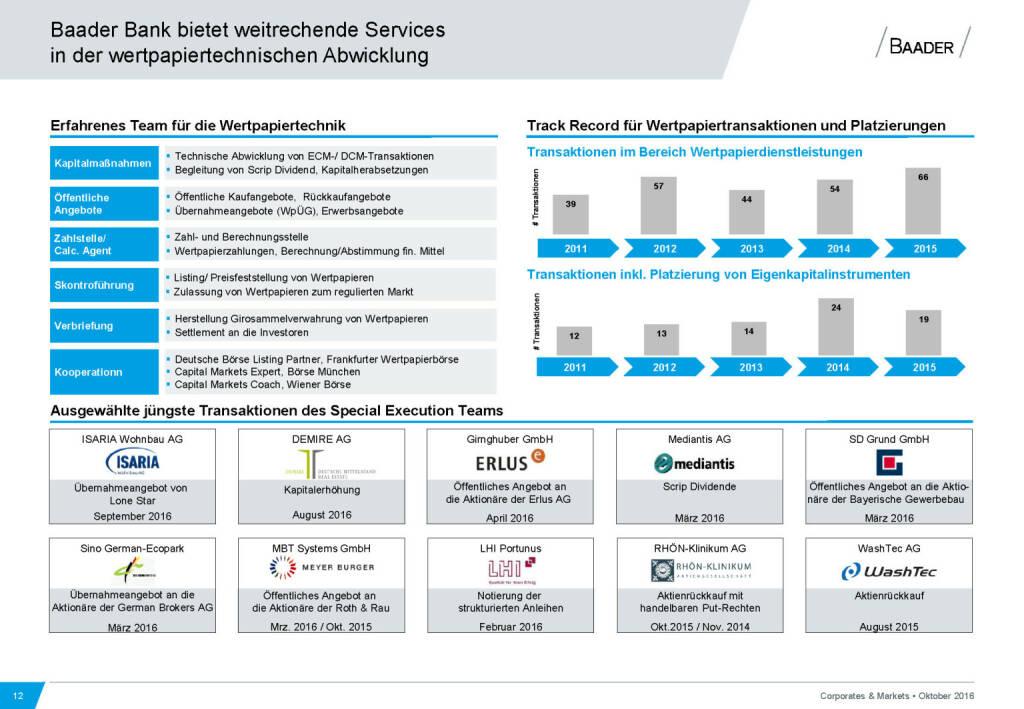Baader Bank weitreichende Services (28.11.2016)