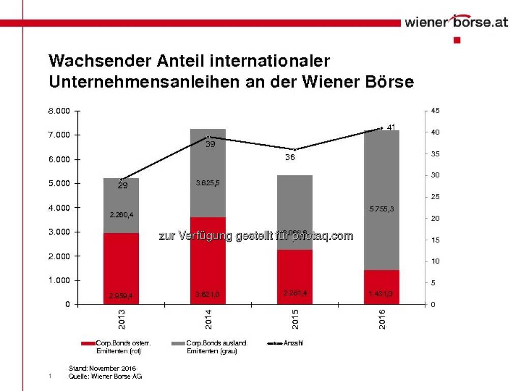 Rekorde bei Corporate Bonds (c) Wiener Börse (29.11.2016)