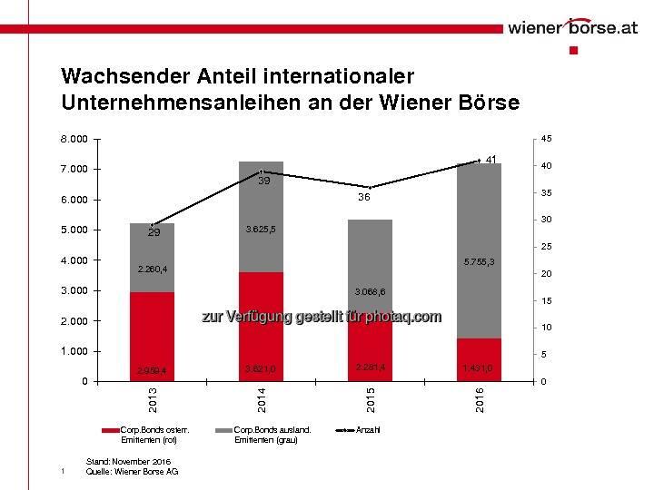 Rekorde bei Corporate Bonds (c) Wiener Börse