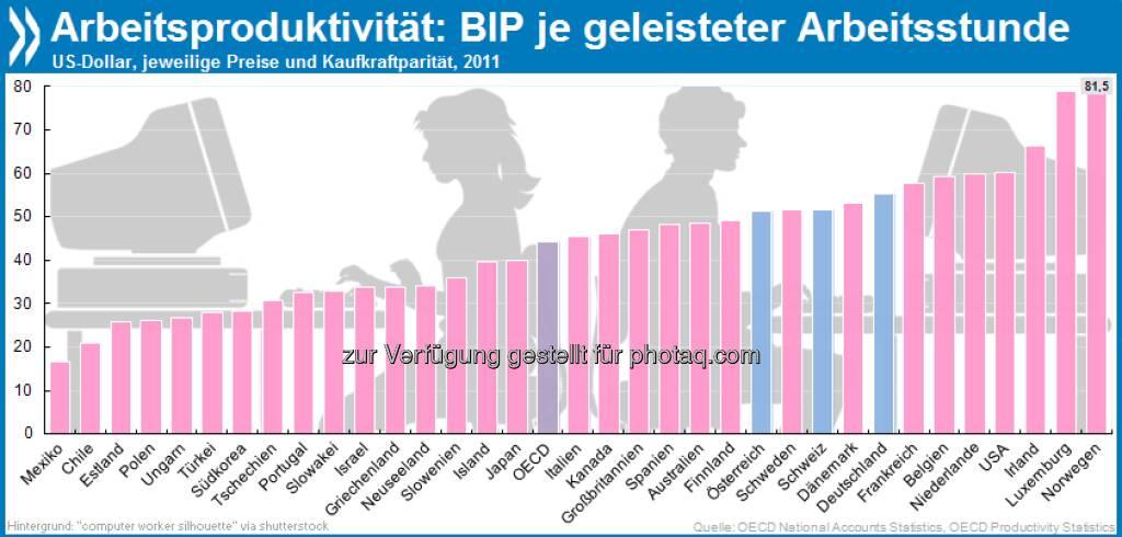 Die tun was: Norwegen und Luxemburg sind die produktivsten Länder der OECD. Sie erzielen pro gearbeiteter Stunde ein etwa viermal höheres Bruttoinlandsprodukt als Mexiko und Chile.   Mehr Infos unter http://bit.ly/12au1MW (S. 42/43) , © OECD (07.05.2013)