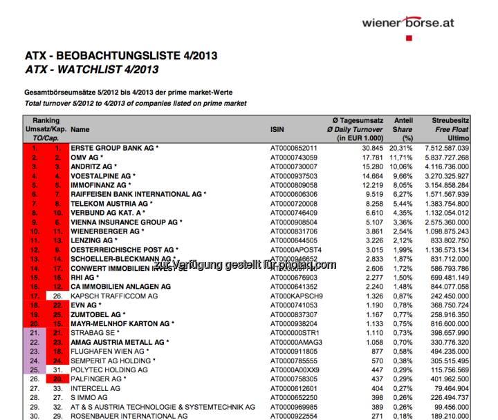 ATX-Beobachtungliste 4/2013 (c) Wiener Börse