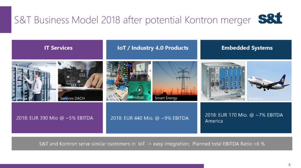 S&T Business Model 2018 after potential Kontron merger (02.12.2016)