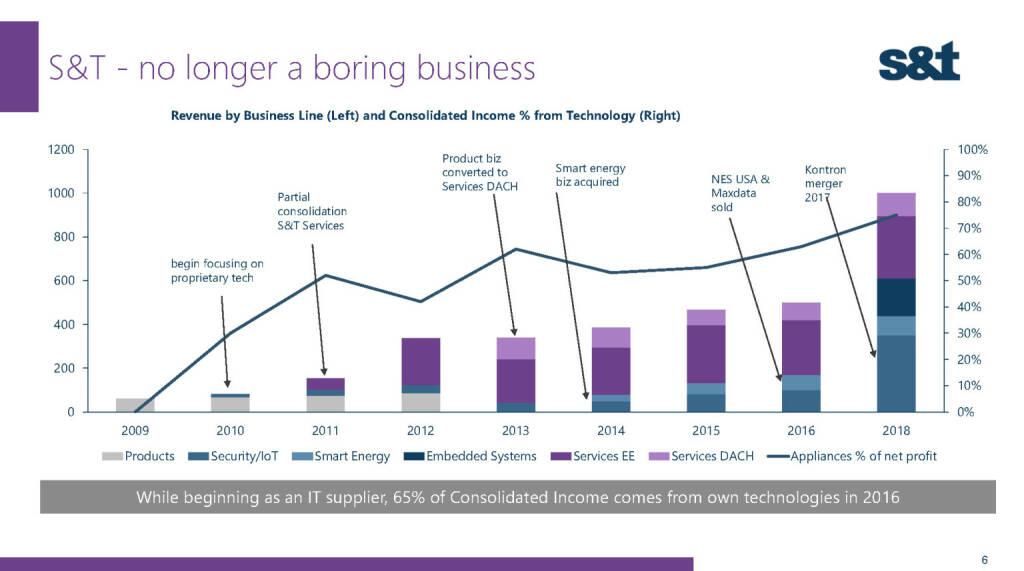 S&T no longer a boring business (02.12.2016)