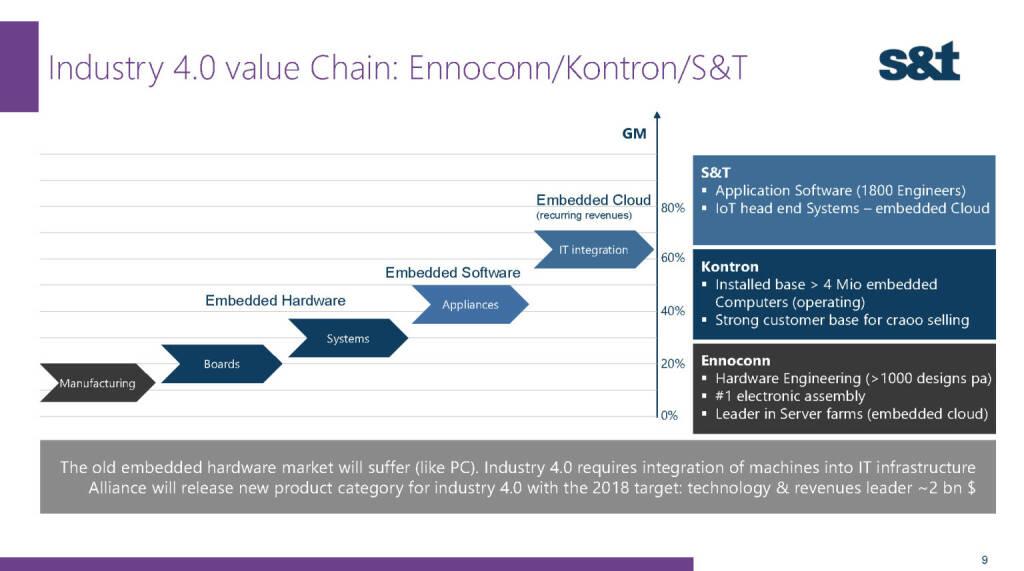S&T Industry 4.0 (02.12.2016)
