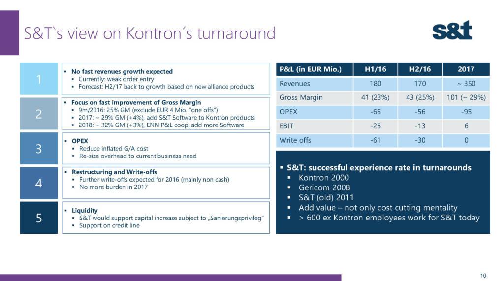 S&T view on Kontron's turnaround (02.12.2016)