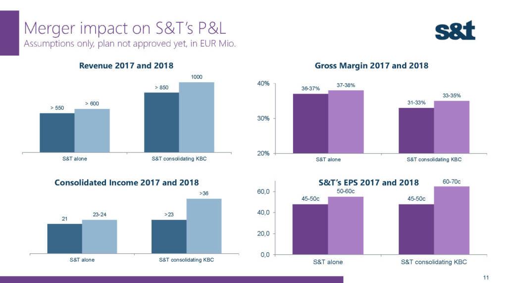 S&T Merger impact (02.12.2016)