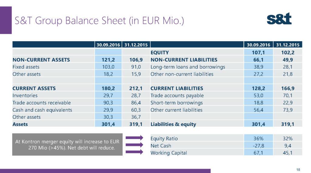 S&T Group Balance (02.12.2016)