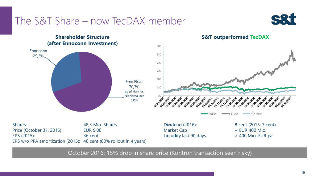 S&T Share TecDAX (02.12.2016)