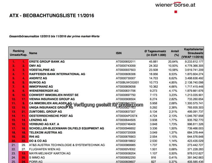 Wiener Börse: ATX-Beobachtungsliste 11/2016