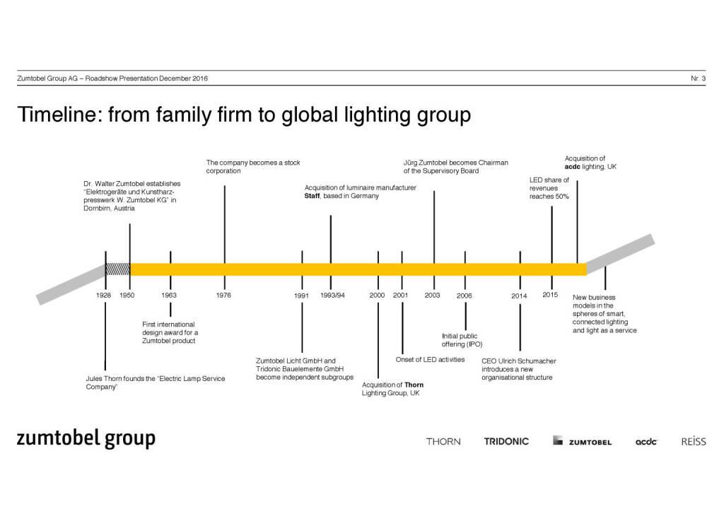 Zumtobel Group timeline (07.12.2016)