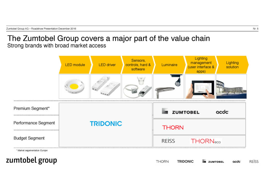 Zumtobel Group value chain (07.12.2016)