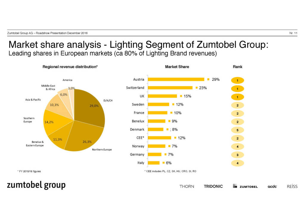 Zumtobel Group - Market share analysis (07.12.2016)