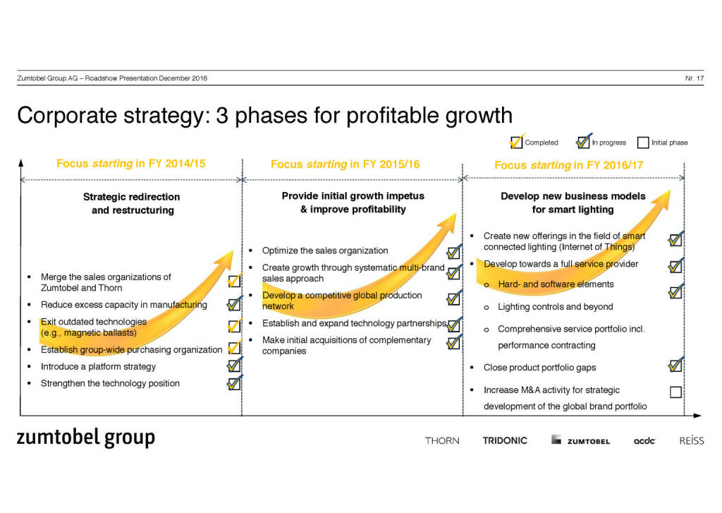 Zumtobel Group - Corporate strategy (07.12.2016)