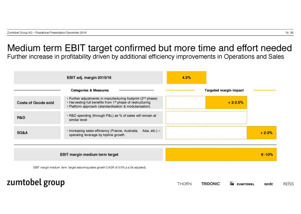 Zumtobel Group - medium term EBIT (07.12.2016)