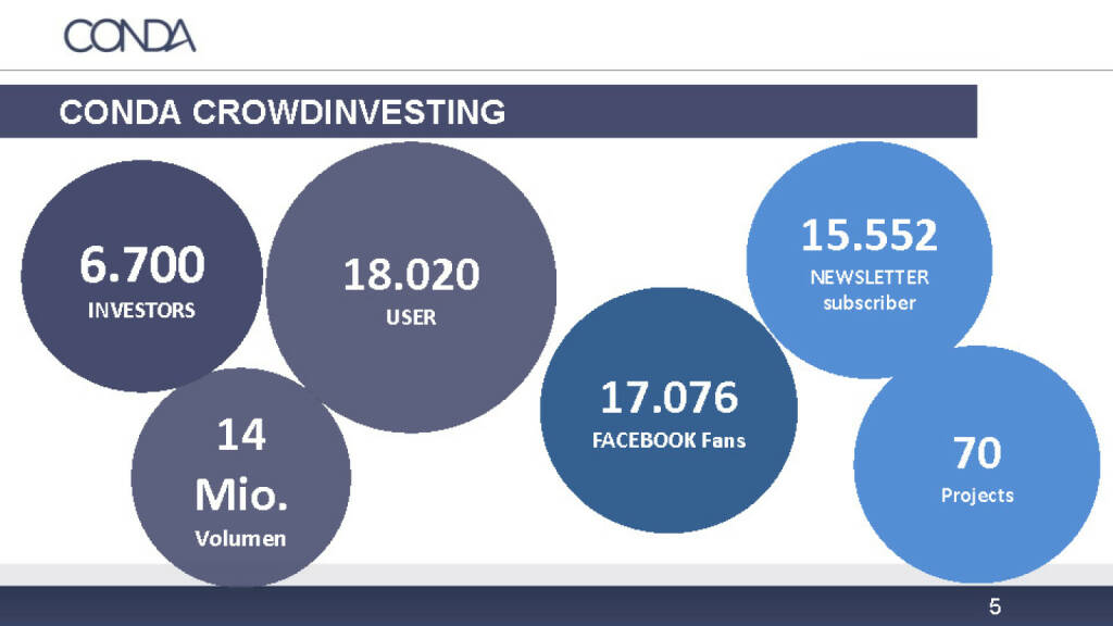 Conda Crowdinvesting Übersicht (12.12.2016)