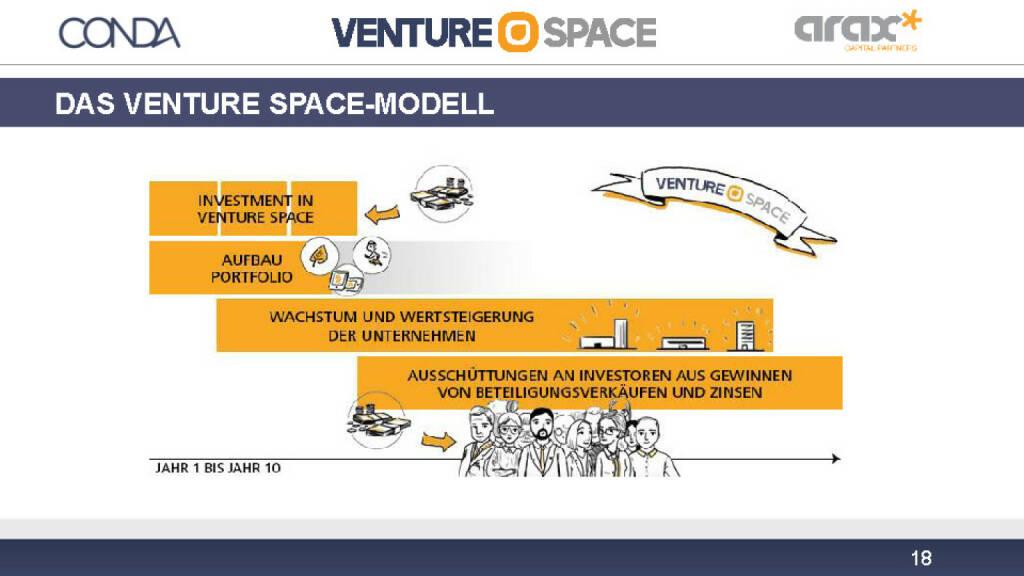 Conda Venture Space-Modell (12.12.2016)