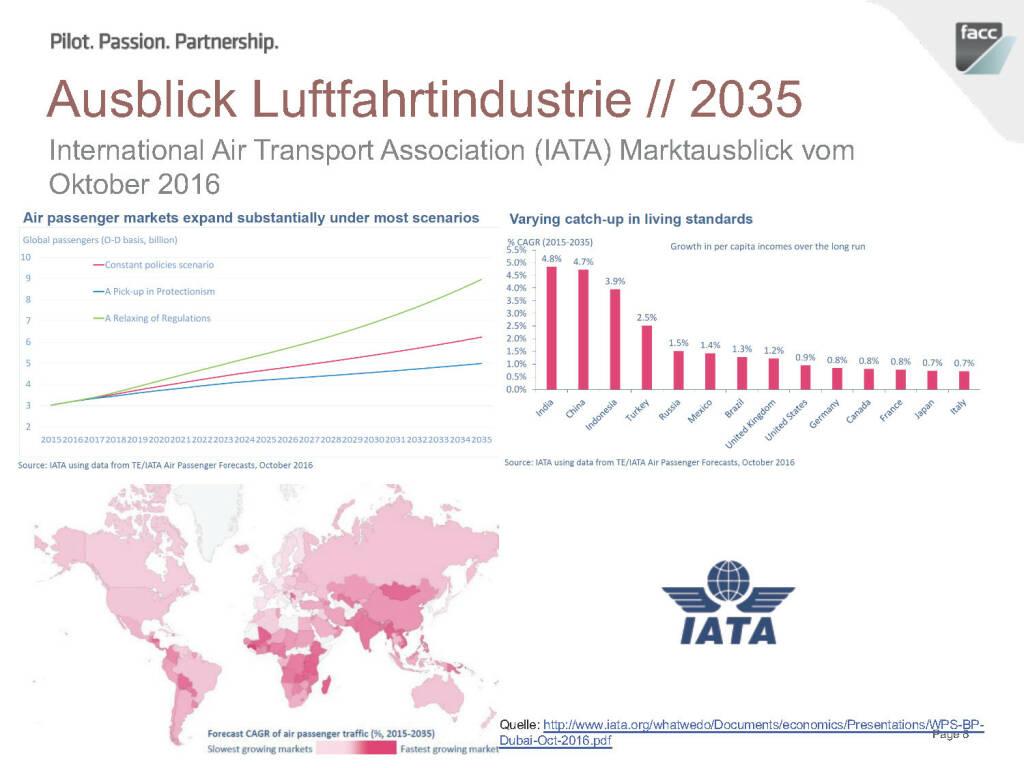FACC Ausblick Luftfahrtindustrie 2035 (12.12.2016)