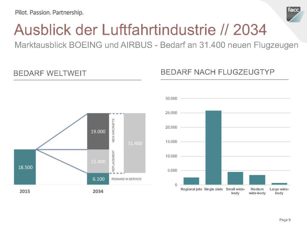 FACC Ausblick der Luftfahrtindustrie 2034 (12.12.2016)