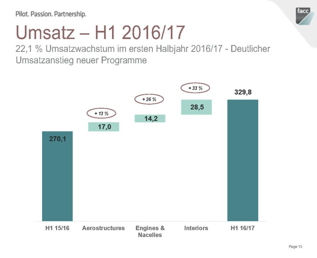 FACC Umsatz - H1 2016/17 (12.12.2016)