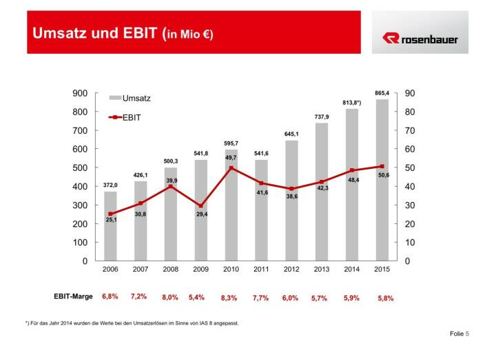 Rosenbauer Umsatz und EBIT