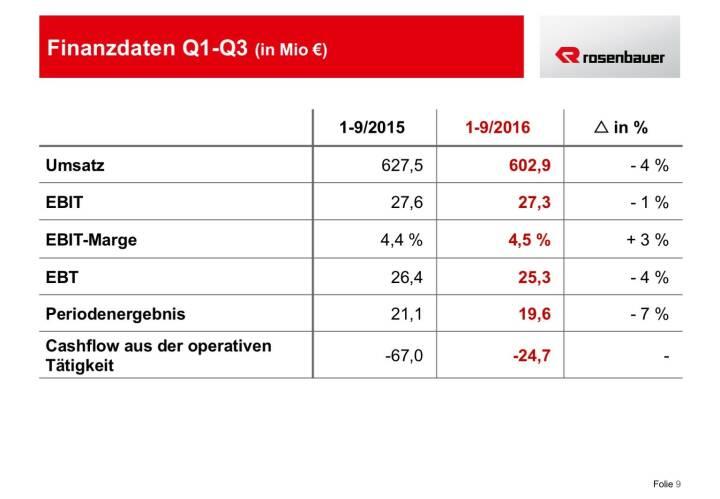 Rosenbauer Finanzdaten Q1-Q3