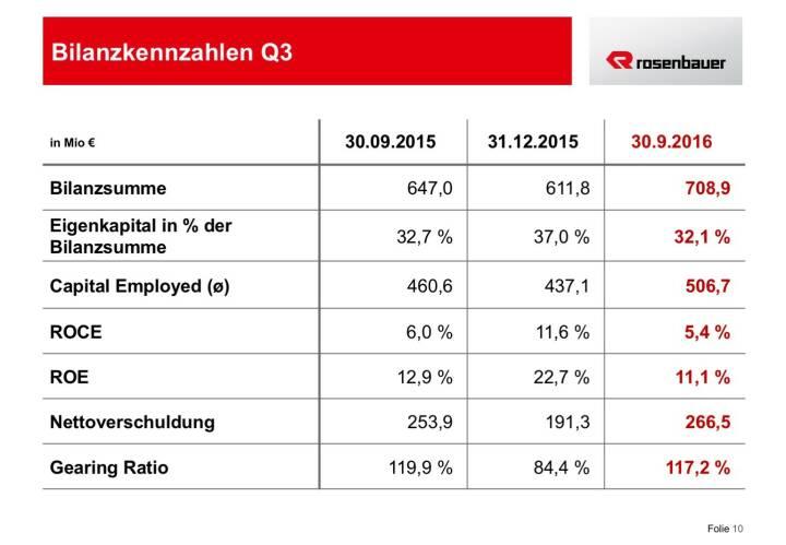 Rosenbauer Bilanzkennzahlen Q3