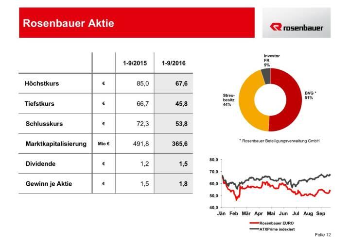 Rosenbauer Aktie