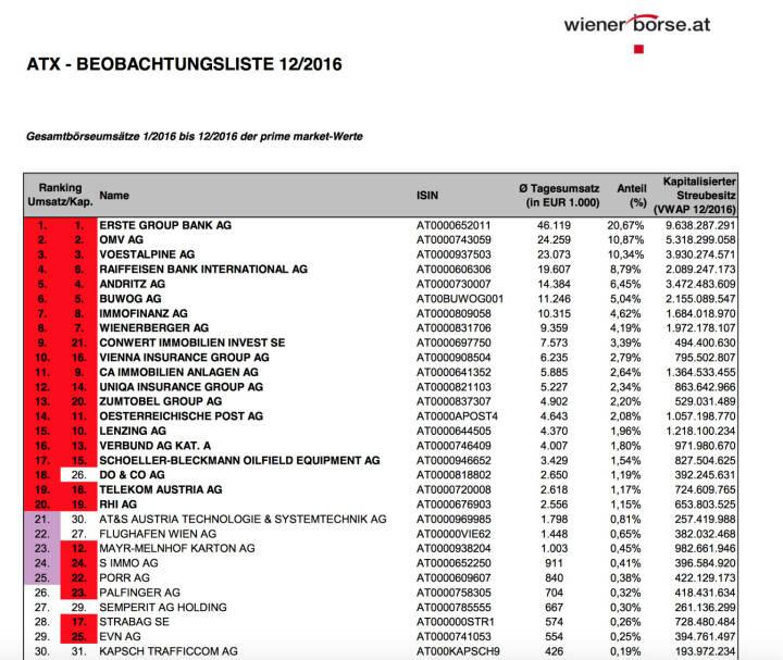 ATX-Beobachtungsliste 12/2016 (c) Wiener Börse