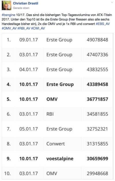 Erste Group dominiert Ranking nach Handelsvolumen (11.01.2017)