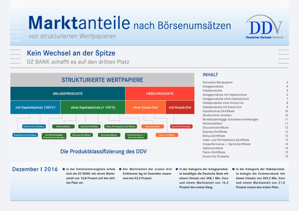 Zertifikatemarkt Deutschland: Marktanteile nach Börsenumsätzen, Seite 1/15, komplettes Dokument unter http://boerse-social.com/static/uploads/file_2054_zertifikatemarkt_deutschland_marktanteile_nach_borsenumsatzen.pdf (12.01.2017)