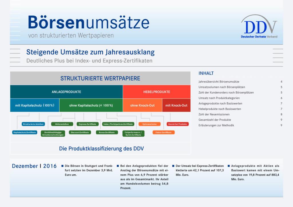 DDV zu den Börsenumsätzen im Dezember 2016: Steigende Umsätze zum Jahresausklang, Seite 1/9, komplettes Dokument unter http://boerse-social.com/static/uploads/file_2053_ddv_zu_den_borsenumsatzen_im_dezember_2016.pdf (12.01.2017)