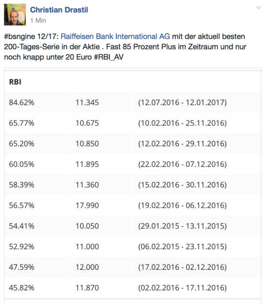 RBI mit 200-Tages-Rekord (12.01.2017)