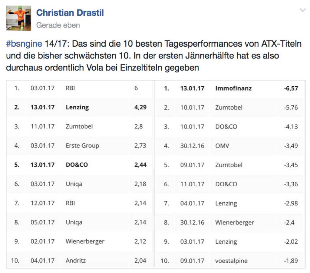 Zwei mal 6 Prozent an der Wiener Börse @drastil (14.01.2017)