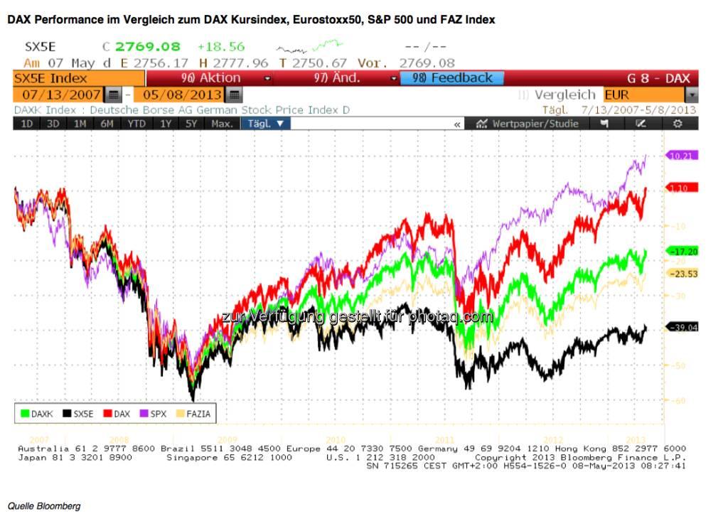 Am 13.7.2007 erreichte der DAX  einen historischen  Indexhöchststand von 8151,57, der in den letzten Tagen  allerdings überboten wurde.   Dieses Datum des Hochs vor 6 Jahren  ist der Ausgangspunkt für den folgenden  Indexvergleich wichtiger Indizes.   Wie haben sich seitdem wichtige Indizes entwickelt?   Der DAX als Performance Index  weist in diesem Zeitraum ein Plus von 1,6% auf.   Der DAXK als reiner Kursindex, in dem die  Dividendenabschläge nicht adjustiert werden, liegt noch 17 % unter dem damaligen Niveau. Dieser Index ist mit den folgenden Indizes besser vergleichbar, da auch bei ihnen  die Dividendenzahlungen  nicht bei der Indexberechnung einfließen..   Der FAZ Index als reiner Kursindex berücksichtigt ebenfalls nicht die Dividenden und liegt mit den 100  größten  Werten der Frankfurter Börse etwas schlechter als der DAXK mit 30 Indexmitgliedern.   Der Eurostoxx50 als Kursindex (SX5E) steht vor allem aufgrund der schlechten Performance südeuropäischer Aktienbörsen noch mit knapp 39 % am deutlichsten  im Minus. Hier sollte bei einer weiteren Stabilisierung der Eurozone überdurchschnittlicher Nachholbedarf bestehen.   Der Standard &  Poors 500 ist zwar ebenfalls ein reiner Kursindex, hat aber als konjunktureller Vorläufer der US Wirtschaft schon ein Plus von über 10 % erreicht.    Quelle: Bloomberg  (08.05.2013)