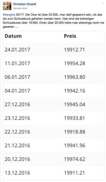 #dow Rekordscreen @drastil (25.01.2017)