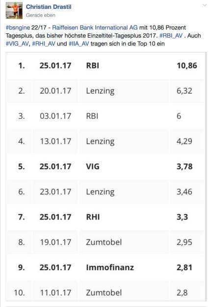 #RBI_AV erster ATX-Titel mit mehr als 10 Prozent Tagesplus in 2017 @drastil (25.01.2017)