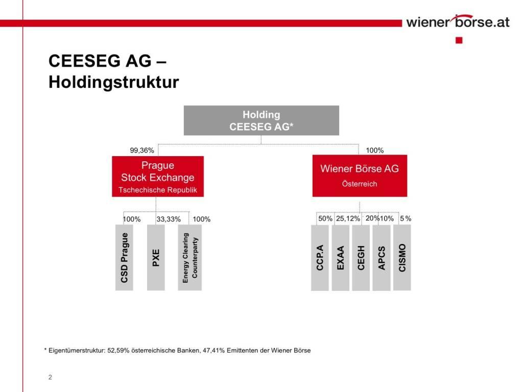 Wiener Börse - CEESEG AG Holdingstruktur (01.02.2017)
