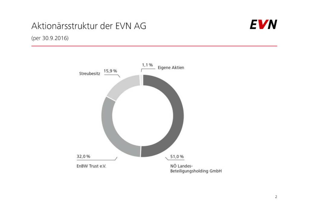 EVN - Aktionärsstruktur der EVN AG (01.02.2017)