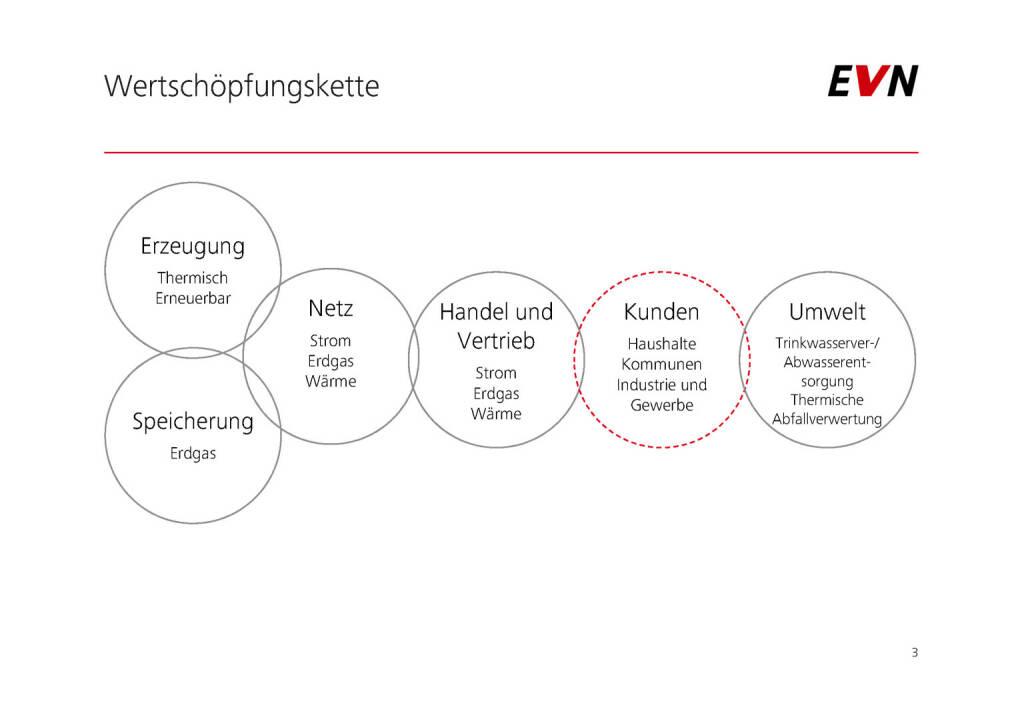 EVN - Wertschöpfungskette (01.02.2017)
