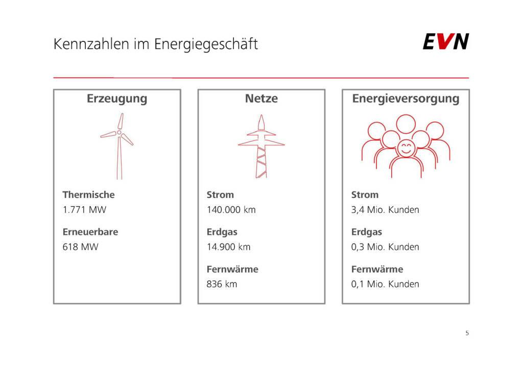 EVN - Kennzahlen im Energiegeschäft (01.02.2017)