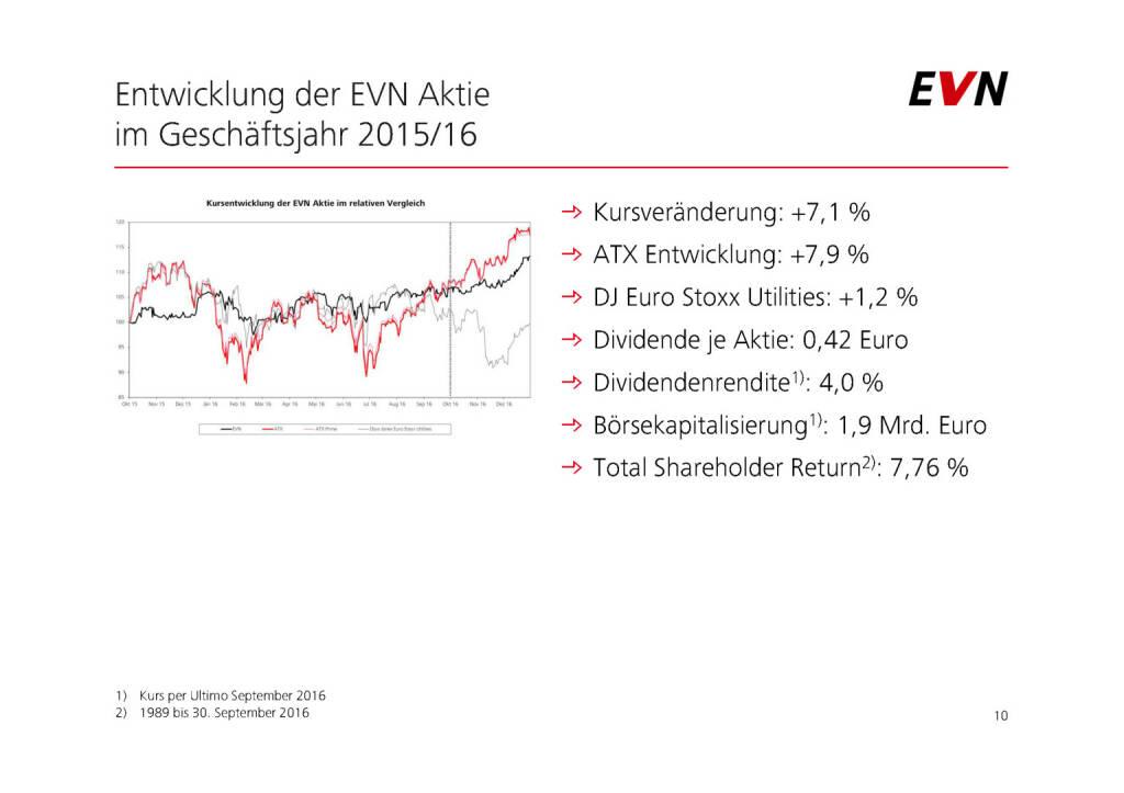 EVN - Entwicklung der Aktie (01.02.2017)